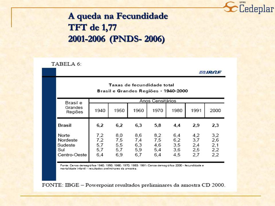 A queda na Fecundidade TFT de 1,77 2001-2006 (PNDS- 2006) A queda na Fecundidade TFT de 1,77 2001-2006 (PNDS- 2006)