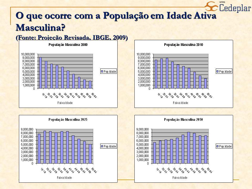 O que ocorre com a População em Idade Ativa Masculina (Fonte: Projeção Revisada, IBGE, 2009)