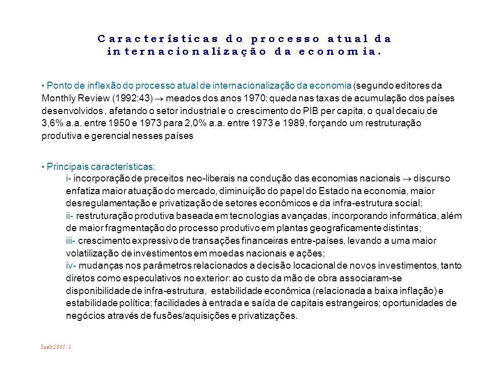 Ponto de inflexão do processo atual de internacionalização da economia (segundo editores da Monthly Review (1992:43) meados dos anos 1970: queda nas taxas de acumulação dos países desenvolvidos, afetando o setor industrial e o crescimento do PIB per capita, o qual decaiu de 3,6% a.a.