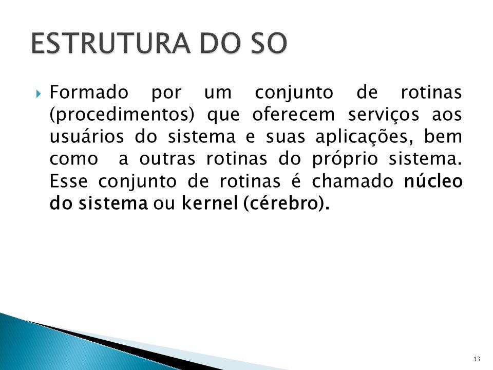 Formado por um conjunto de rotinas (procedimentos) que oferecem serviços aos usuários do sistema e suas aplicações, bem como a outras rotinas do própr