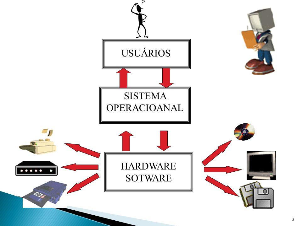 3 USUÁRIOS SISTEMA OPERACIOANAL HARDWARE SOTWARE
