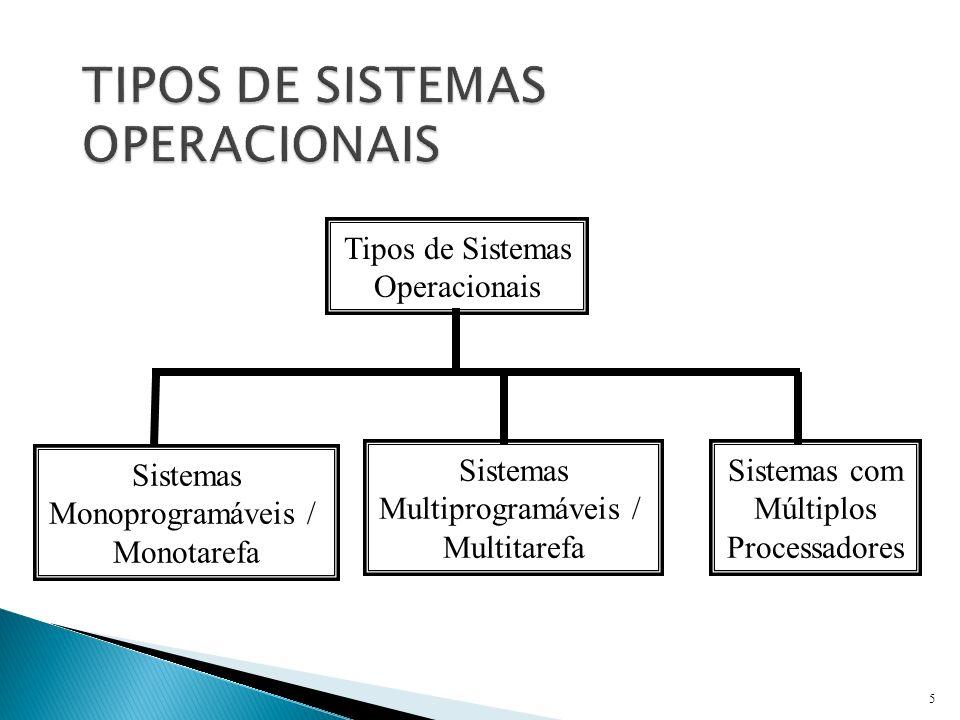 5 Tipos de Sistemas Operacionais Sistemas Monoprogramáveis / Monotarefa Sistemas Multiprogramáveis / Multitarefa Sistemas com Múltiplos Processadores