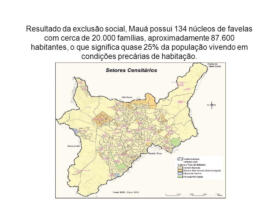 Resultado da exclusão social, Mauá possui 134 núcleos de favelas com cerca de 20.000 famílias, aproximadamente 87.600 habitantes, o que significa quas