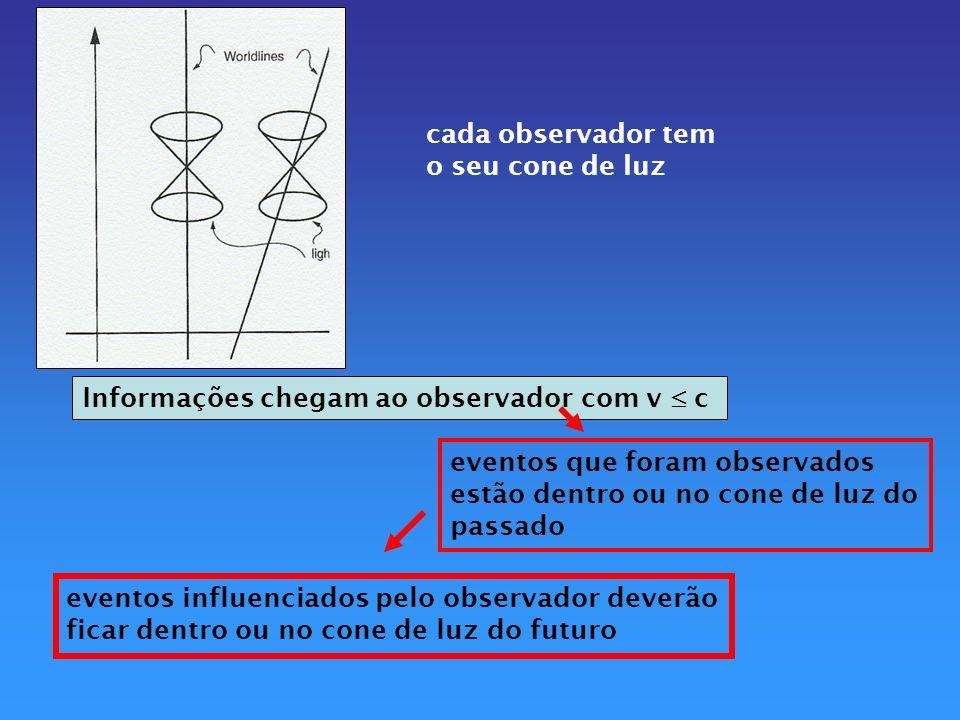 Somente os eventos que estão dentro ou sobre o cones de luz de um dado observador fazem parte da linha de mundo deste observador Tipos de intervalo de E-T: A.