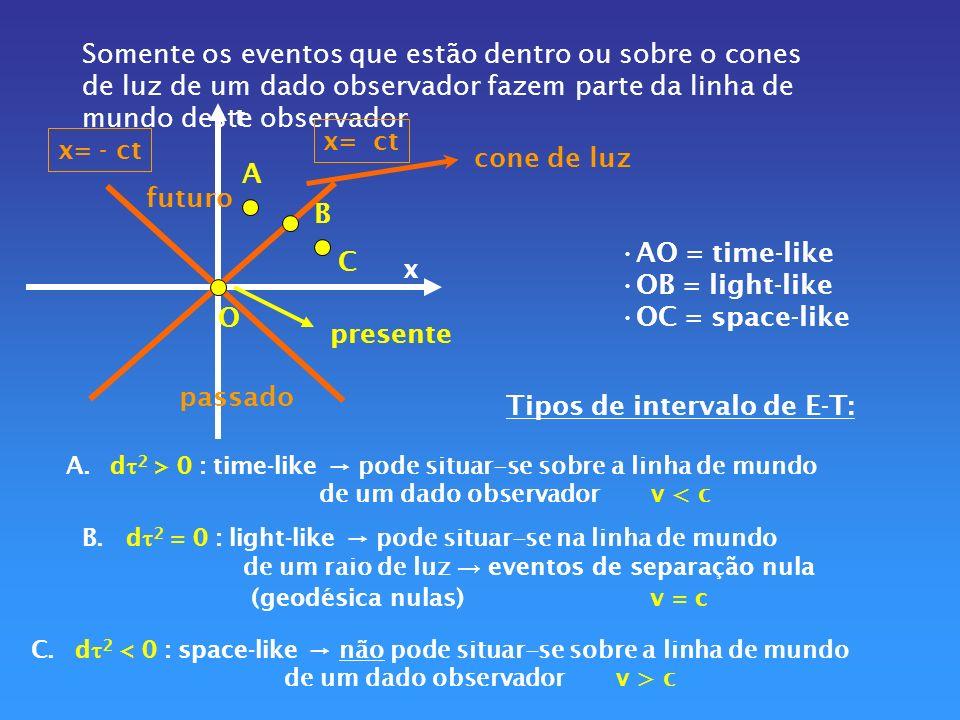 Como d = 0 para um sinal luminoso ds= c dt ds 2 =dx 2 +dy 2 +dz 2 (distância própria= euclidiana) Definição : DISTÂNCIA PRÓPRIA Distância medida entre 2 eventos : mede-se o tempo que um sinal de luz leva de A para B dD = c dt