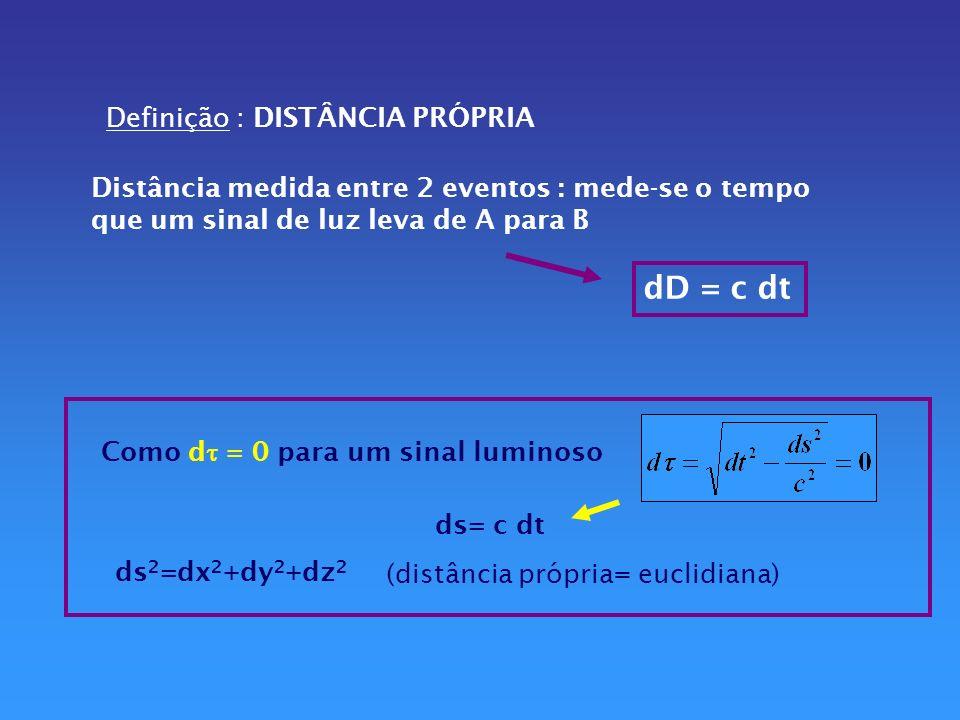 Trajetórias no E-T Distâncias entre dois pontos no E-T não são medidas como distâncias entre dois pontos no espaço ordinário d(E-T) 2 =c 2 dt 2 -ds 2 Distância menor entre dois eventos NÃO é uma linha reta no E-T Para a luz: tempo = espaço d=1000 anos-luz > t= 1000 anos (E-T)=0 luz invariante!!!