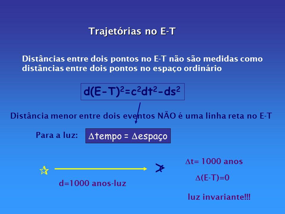 2 estrelas orbitando ao redor delas mesmas produzem g que varia periodicamente com o tempo Então K do E-T varia periodicamente Energia é redistribuída na região Ondas de deformação do E-T fluem em todas as direções com velocidade = c