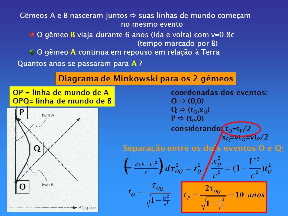 Paradoxo: se o nosso sistema de coordenadas estivesse em B A seria o viajante t seria menor para A ?.
