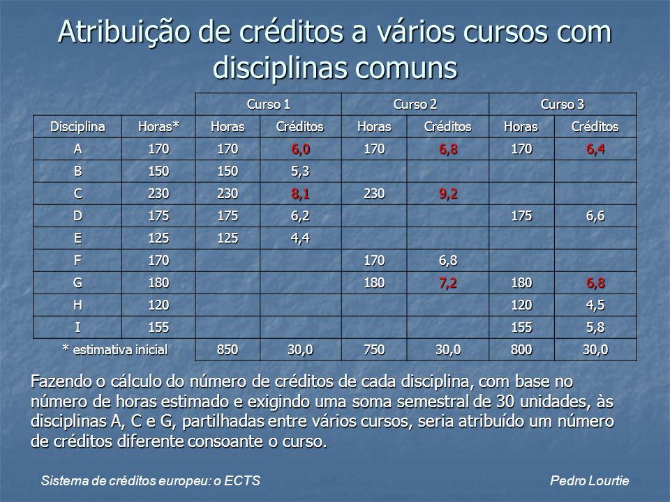 Sistema de créditos europeu: o ECTSPedro Lourtie Atribuição de créditos a vários cursos com disciplinas comuns Curso 1 Curso 2 Curso 3 DisciplinaHoras
