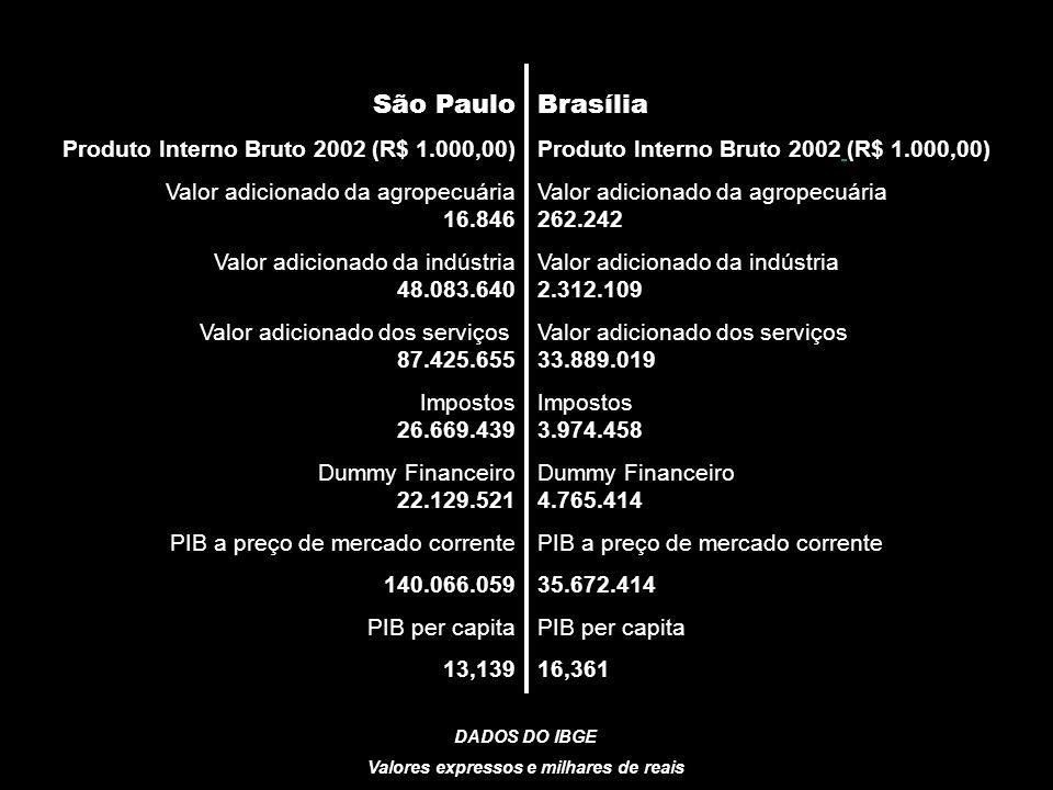 AUP 5823 – SEMINÁRIO DE INTEGRAÇÃO (ANTIGA AVALIAÇÃO DA TEORIA INTRA-URBANA) Professores: Csaba Deak e Nuno de Azevedo São Paulo Produto Interno Bruto 2002 (R$ 1.000,00) Valor adicionado da agropecuária 16.846 Valor adicionado da indústria 48.083.640 Valor adicionado dos serviços 87.425.655 Impostos 26.669.439 Dummy Financeiro 22.129.521 PIB a preço de mercado corrente 140.066.059 PIB per capita 13,139 Brasília Produto Interno Bruto 2002 (R$ 1.000,00) Valor adicionado da agropecuária 262.242 Valor adicionado da indústria 2.312.109 Valor adicionado dos serviços 33.889.019 Impostos 3.974.458 Dummy Financeiro 4.765.414 PIB a preço de mercado corrente 35.672.414 PIB per capita 16,361 DADOS DO IBGE Valores expressos e milhares de reais