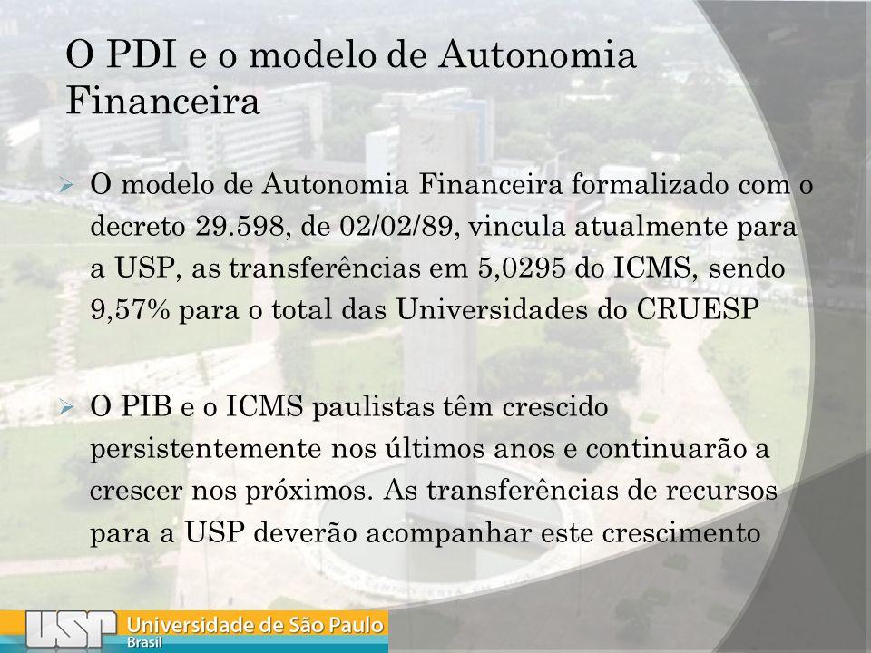 O PDI e o modelo de Autonomia Financeira O modelo de Autonomia Financeira formalizado com o decreto 29.598, de 02/02/89, vincula atualmente para a USP, as transferências em 5,0295 do ICMS, sendo 9,57% para o total das Universidades do CRUESP O PIB e o ICMS paulistas têm crescido persistentemente nos últimos anos e continuarão a crescer nos próximos.