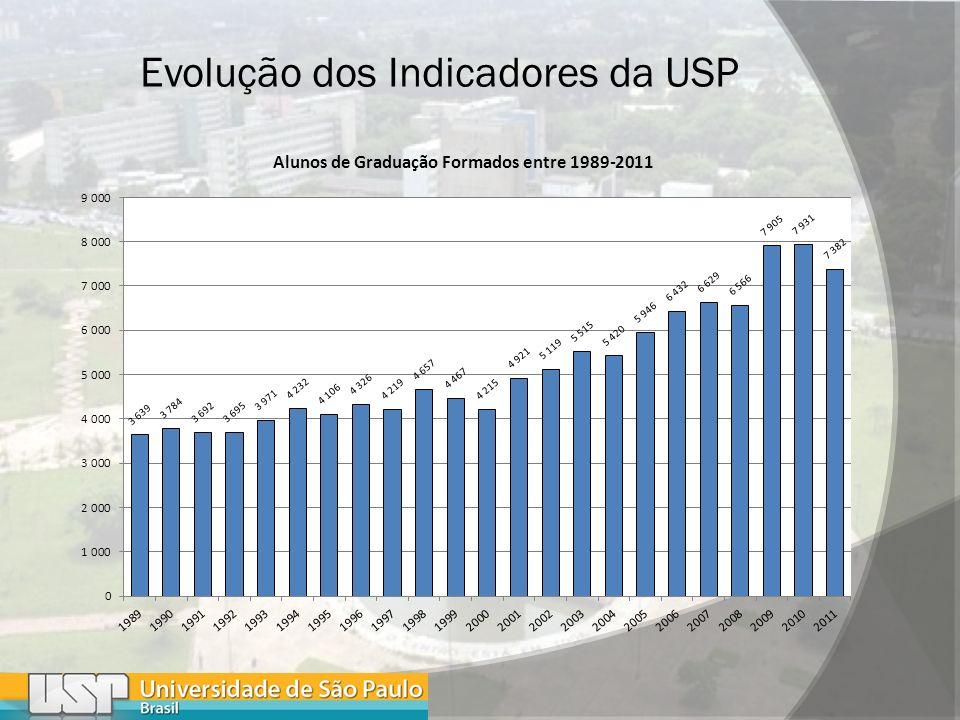 Evolução dos Indicadores da USP