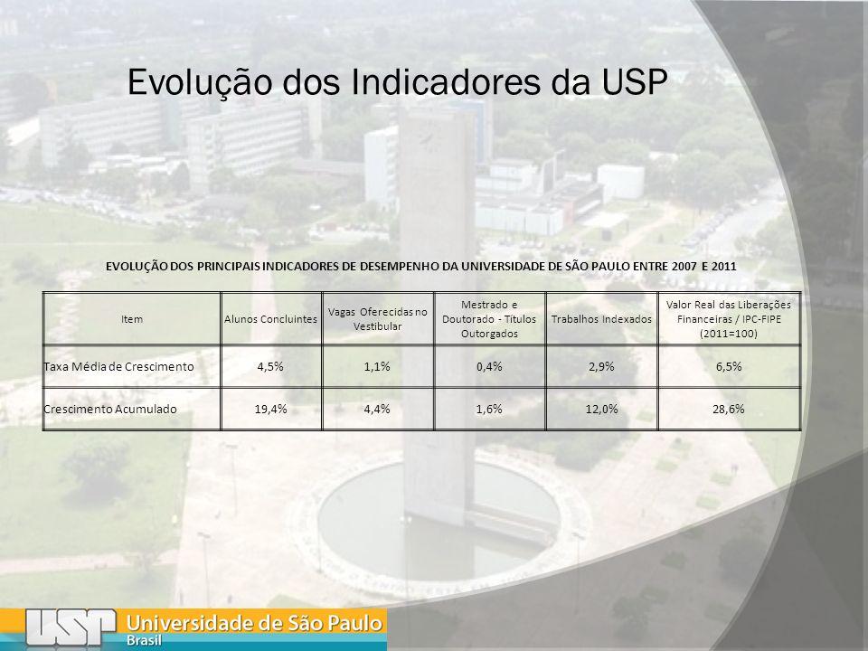 EVOLUÇÃO DOS PRINCIPAIS INDICADORES DE DESEMPENHO DA UNIVERSIDADE DE SÃO PAULO ENTRE 2007 E 2011 ItemAlunos Concluintes Vagas Oferecidas no Vestibular Mestrado e Doutorado - Títulos Outorgados Trabalhos Indexados Valor Real das Liberações Financeiras / IPC-FIPE (2011=100) Taxa Média de Crescimento4,5%1,1%0,4%2,9%6,5% Crescimento Acumulado19,4%4,4%1,6%12,0%28,6%