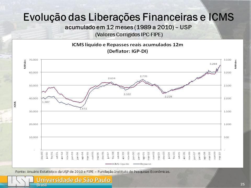 25 Evolução das Liberações Financeiras e ICMS acumulado em 12 meses (1989 a 2010) – USP (Valores Corrigidos IPC-FIPE) Fonte: Anuário Estatístico da USP de 2010 e FIPE – Fundação Instituto de Pesquisas Econômicas.