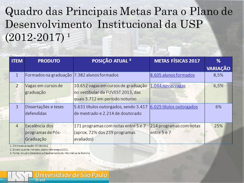 Quadro das Principais Metas Para o Plano de Desenvolvimento Institucional da USP (2012-2017) ¹ ITEMPRODUTOPOSIÇÃO ATUAL ²METAS FÍSICAS 2017 % VARIAÇÃO 1Formados na graduação7.382 alunos formados8.605 alunos formados8,5% 2 Vagas em cursos de graduação 10.652 vagas em cursos de graduação no vestibular da FUVEST 2013, das quais 3.712 em período noturno 1.044 novas vagas6,5% 3 Dissertações e teses defendidas 5.631 títulos outorgados, sendo 3.417 de mestrado e 2.214 de doutorado 6.025 títulos outorgados6% 4 Excelência dos programas de Pós- Graduação 171 programas com notas entre 5 e 7 (aprox.