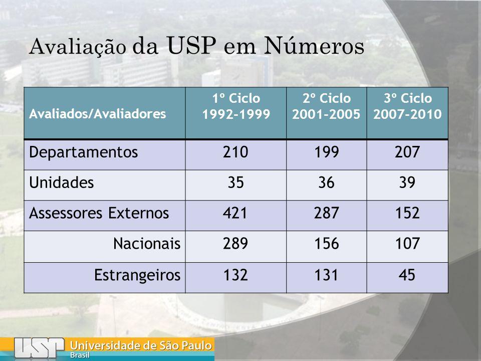 Avaliação da USP em Números Avaliados/Avaliadores 1º Ciclo 1992-1999 2º Ciclo 2001-2005 3º Ciclo 2007-2010 Departamentos210199207 Unidades353639 Assessores Externos421287152 Nacionais289156107 Estrangeiros13213145
