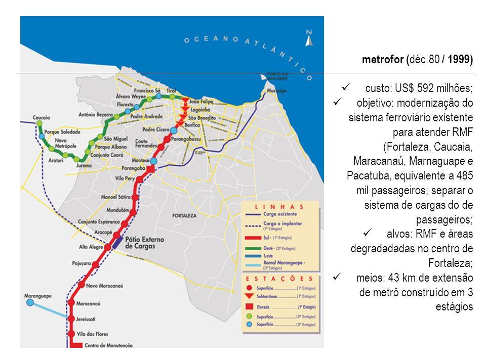 metrofor ( déc.80 / 1999) custo: US$ 592 milhões; objetivo: modernização do sistema ferroviário existente para atender RMF (Fortaleza, Caucaia, Maraca