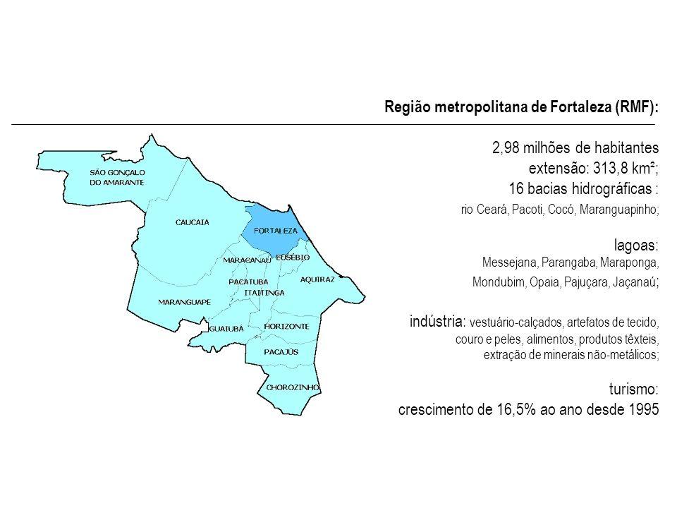 Região metropolitana de Fortaleza (RMF): 2,98 milhões de habitantes extensão: 313,8 km²; 16 bacias hidrográficas : rio Ceará, Pacoti, Cocó, Maranguapi
