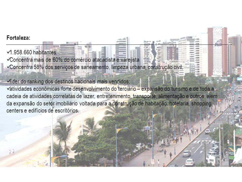 Fortaleza: 1.958.660 habitantes Concentra mais de 60% do comércio atacadista e varejista Concentra 58% dos serviços de saneamento, limpeza urbana, con