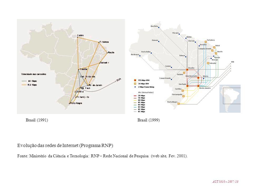 Evolução das redes de Internet (Programa RNP) Fonte: Ministério da Ciência e Tecnologia: RNP – Rede Nacional de Pesquisa (web site, Fev. 2001). Brasil