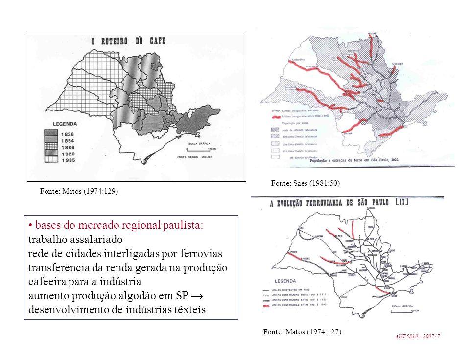 bases do mercado regional paulista: trabalho assalariado rede de cidades interligadas por ferrovias transferência da renda gerada na produção cafeeira