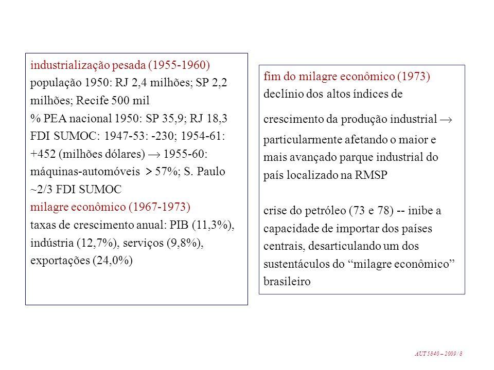 industrialização pesada (1955-1960) população 1950: RJ 2,4 milhões; SP 2,2 milhões; Recife 500 mil % PEA nacional 1950: SP 35,9; RJ 18,3 FDI SUMOC: 19