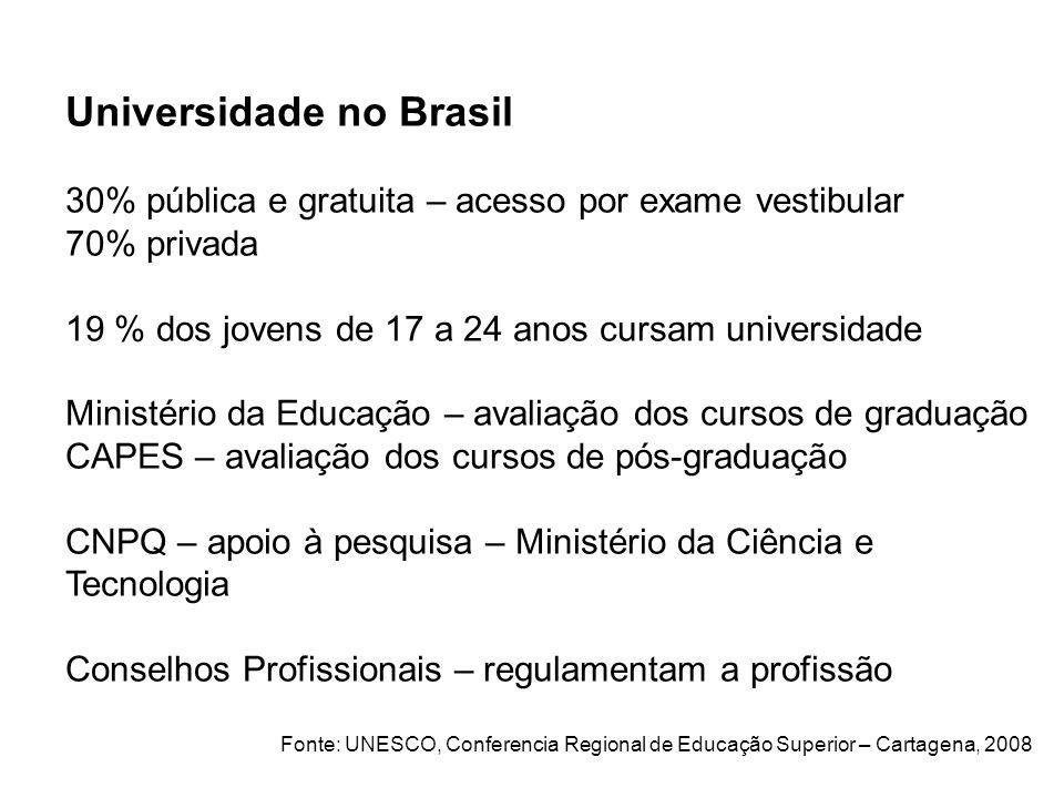 Universidade no Brasil 30% pública e gratuita – acesso por exame vestibular 70% privada 19 % dos jovens de 17 a 24 anos cursam universidade Ministério