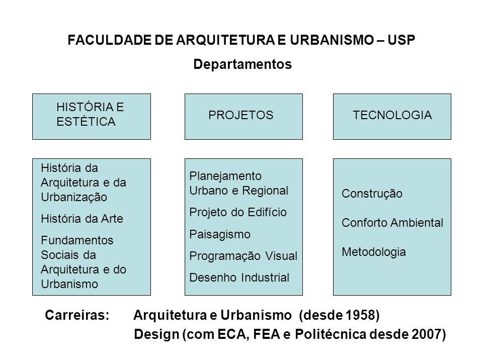 HISTÓRIA E ESTÉTICA PROJETOSTECNOLOGIA Planejamento Urbano e Regional Projeto do Edifício Paisagismo Programação Visual Desenho Industrial FACULDADE D