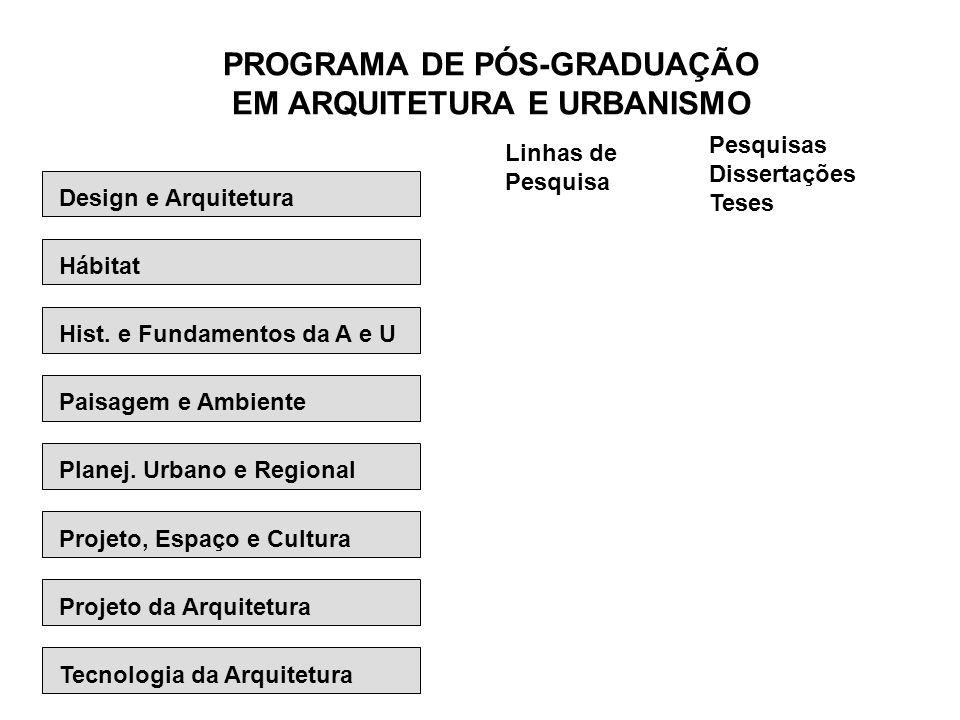 PROGRAMA DE PÓS-GRADUAÇÃO EM ARQUITETURA E URBANISMO Linhas de Pesquisa Pesquisas Dissertações Teses Design e Arquitetura Hábitat Hist. e Fundamentos