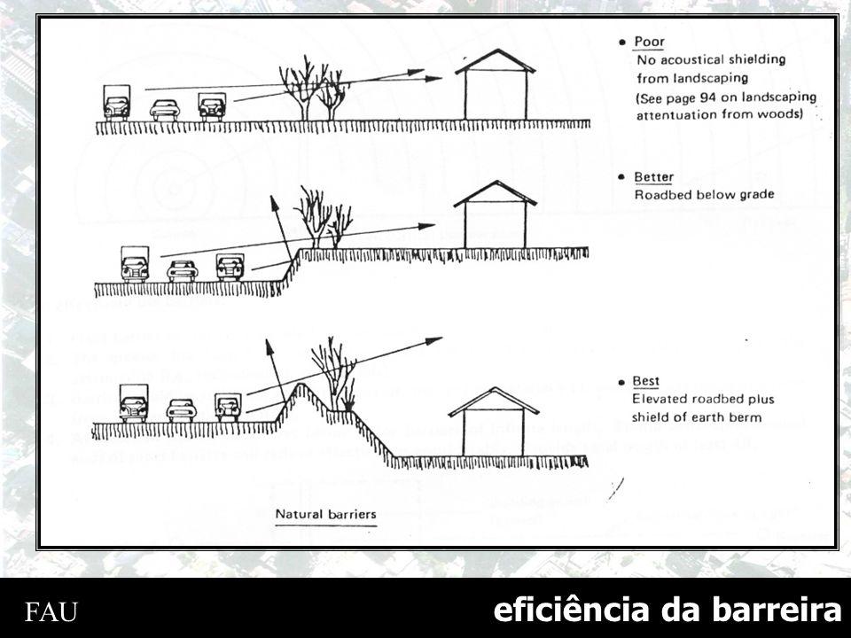 eficiência da barreira FAU