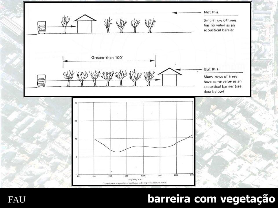 barreira com vegetação FAU