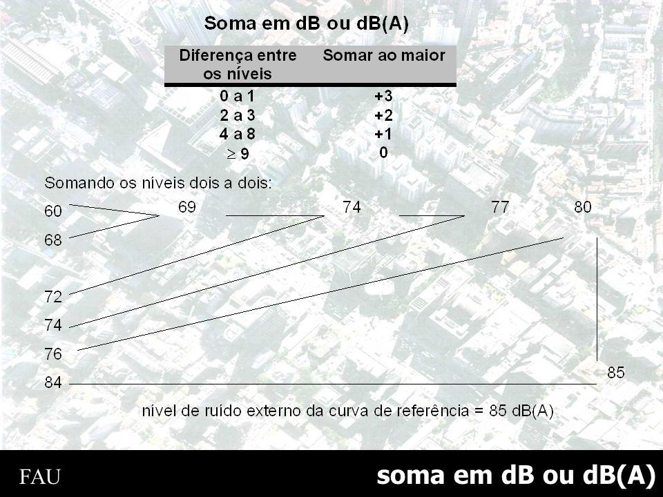 soma em dB ou dB(A) FAU