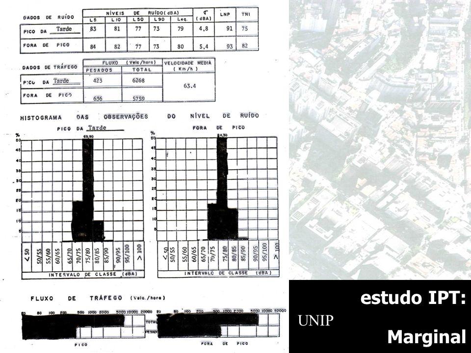 estudo IPT: Marginal FAU