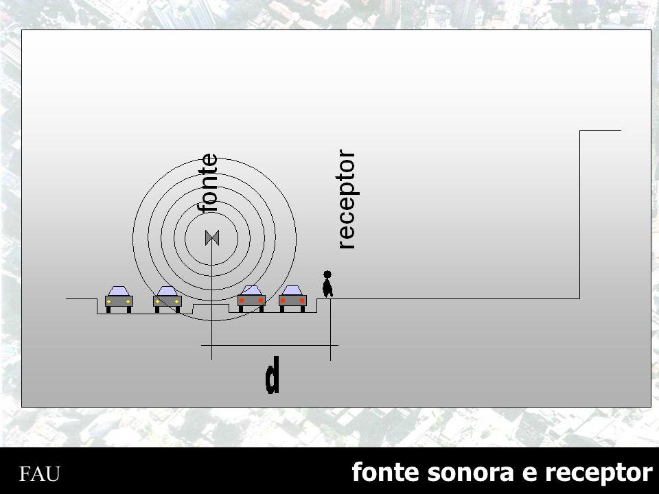 ventilação Edifícios residenciais Arq. Acácio Gil Borsói