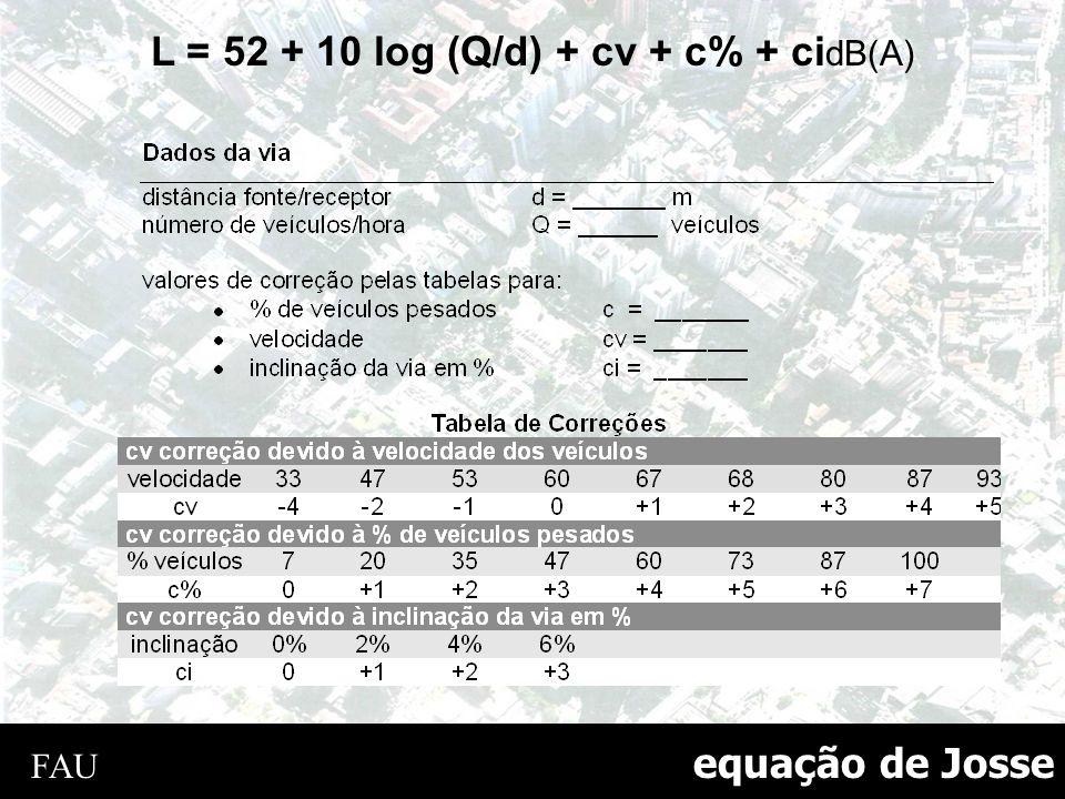 equação de Josse L = 52 + 10 log (Q/d) + cv + c% + ci dB(A) FAU