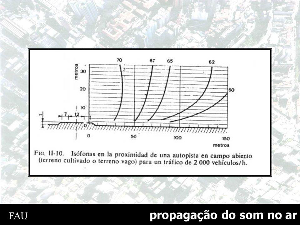 curva de referência Curva de referência para 3.000 veículos/h 125 250 500 1K 2K 4K f(Hz) 84 76 74 72 68 60 dB (A) L = 85 dB(A) calculado pela eq.