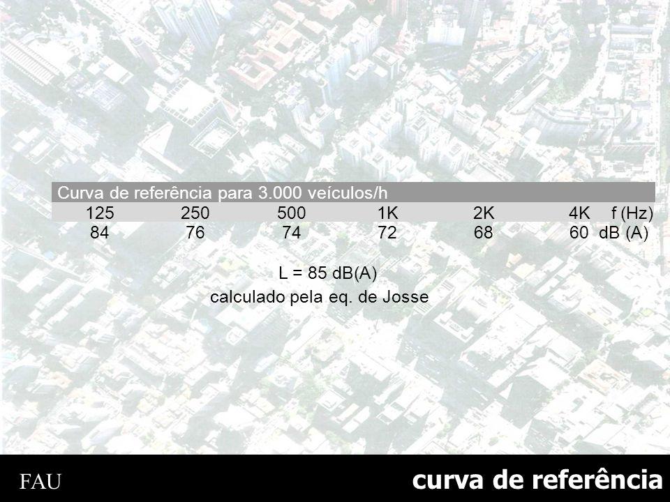 curva de referência Curva de referência para 3.000 veículos/h 125 250 500 1K 2K 4K f(Hz) 84 76 74 72 68 60 dB (A) L = 85 dB(A) calculado pela eq. de J