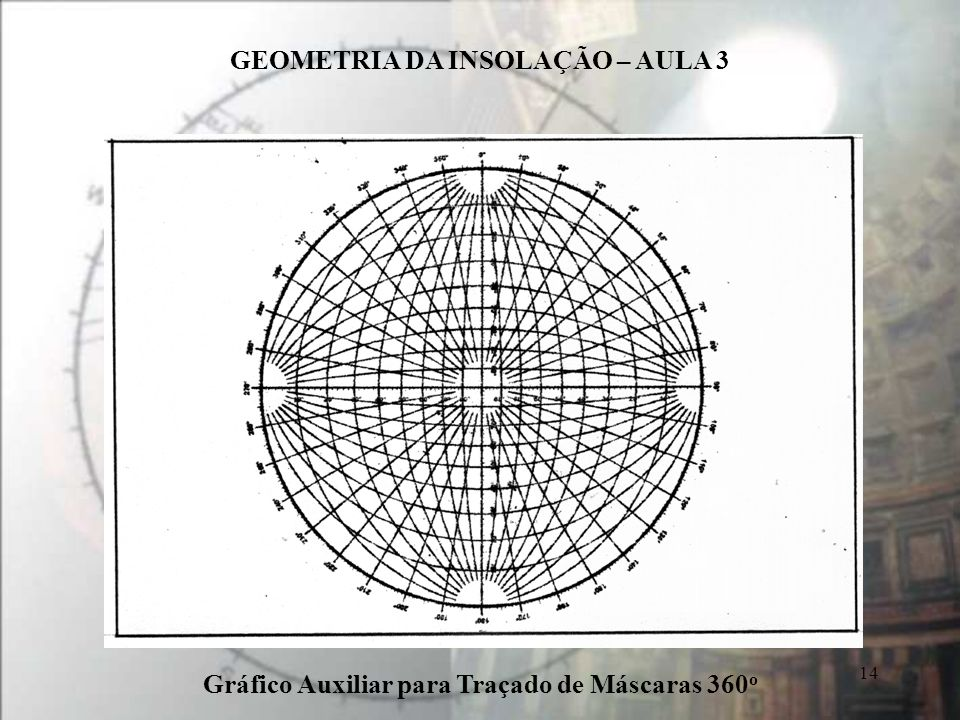 GEOMETRIA DA INSOLAÇÃO – AULA 3 14 Gráfico Auxiliar para Traçado de Máscaras 360 o