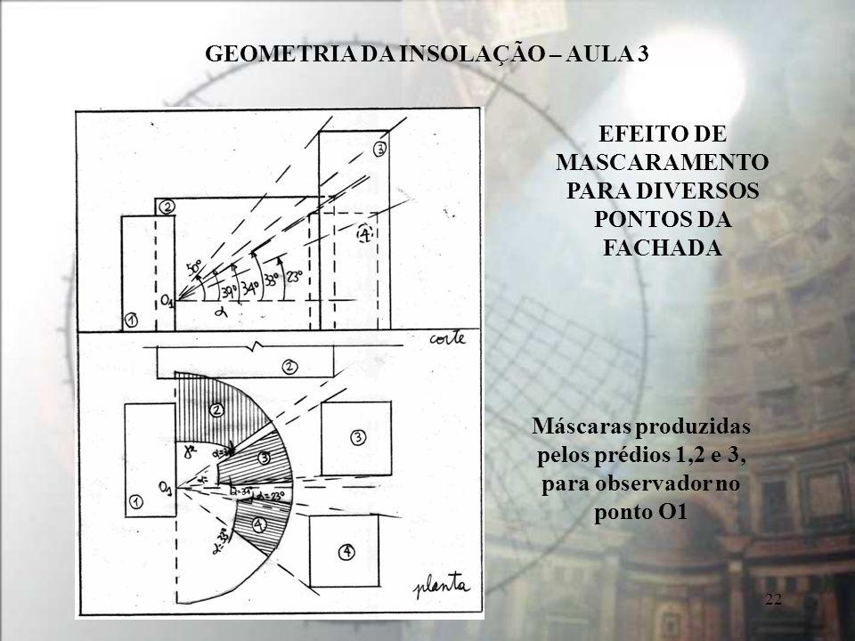 GEOMETRIA DA INSOLAÇÃO – AULA 3 22 Máscaras produzidas pelos prédios 1,2 e 3, para observador no ponto O1 EFEITO DE MASCARAMENTO PARA DIVERSOS PONTOS