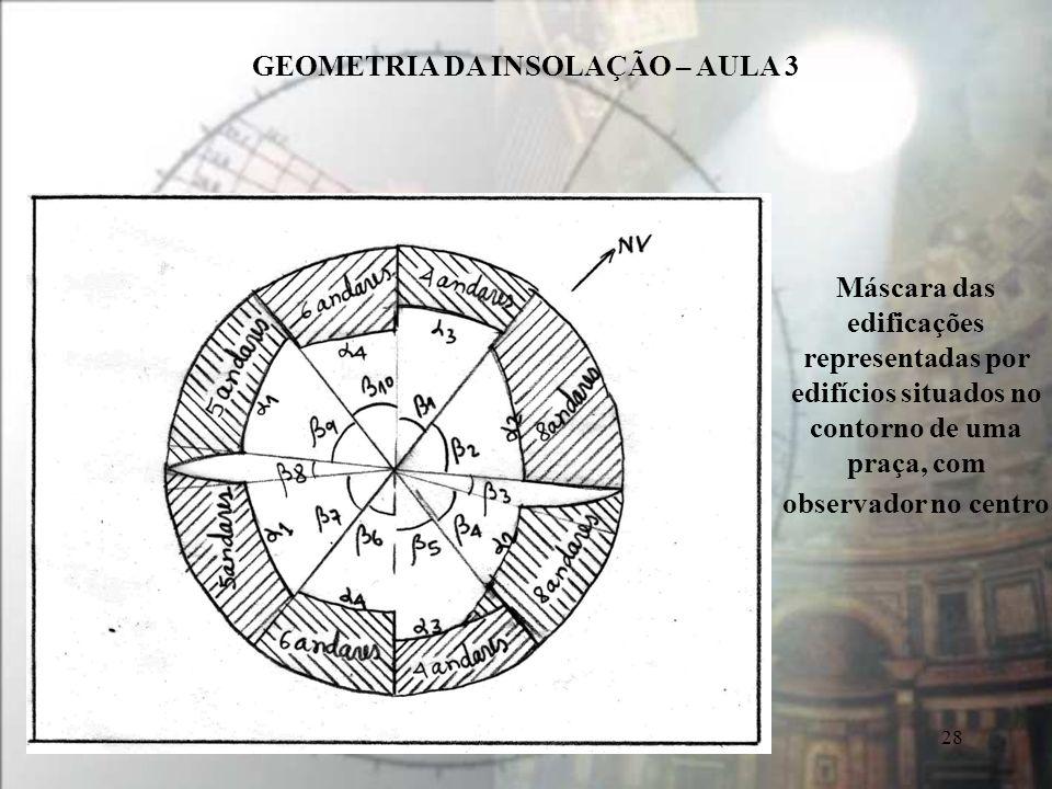 GEOMETRIA DA INSOLAÇÃO – AULA 3 28 Máscara das edificações representadas por edifícios situados no contorno de uma praça, com observador no centro