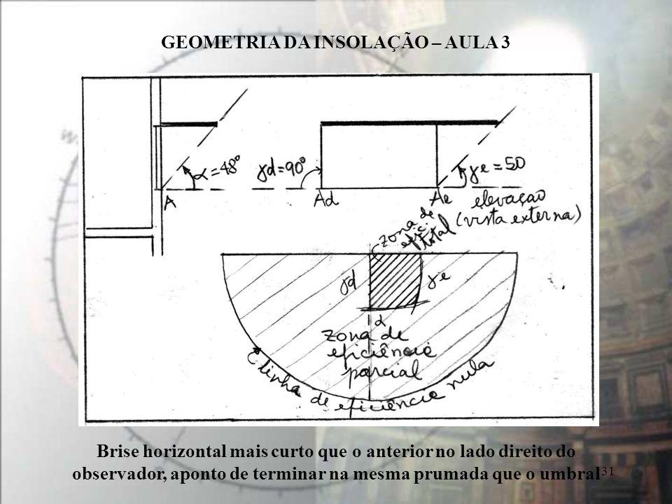 GEOMETRIA DA INSOLAÇÃO – AULA 3 31 Brise horizontal mais curto que o anterior no lado direito do observador, aponto de terminar na mesma prumada que o umbral