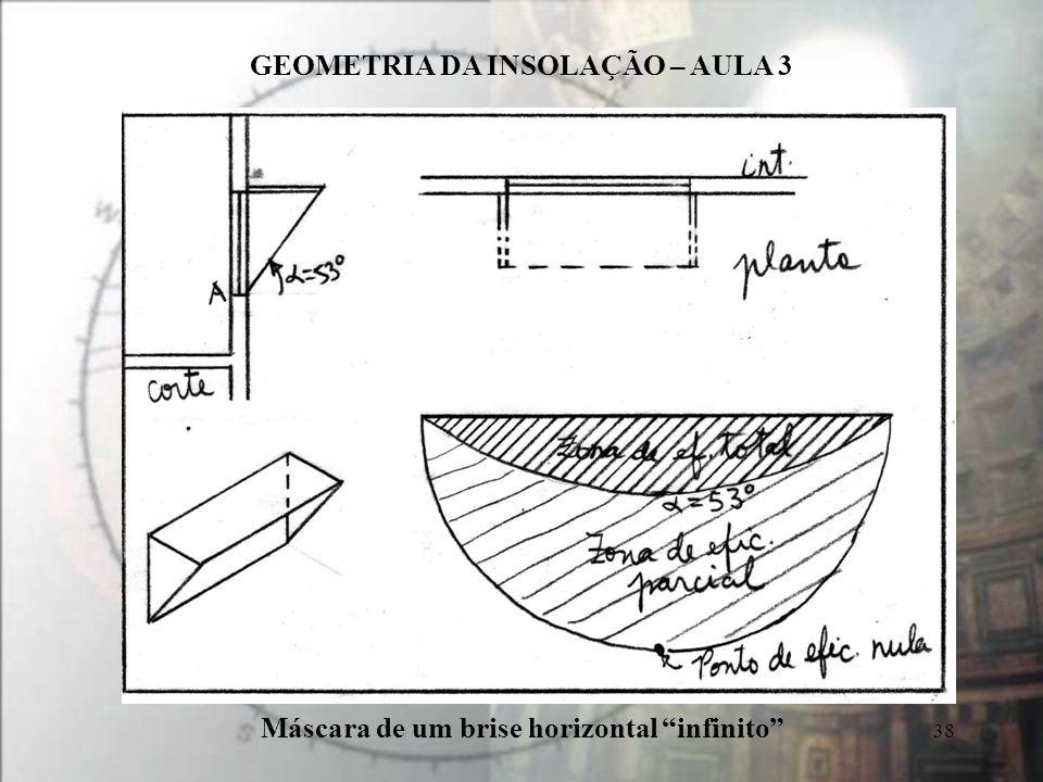 GEOMETRIA DA INSOLAÇÃO – AULA 3 38 Máscara de um brise horizontal infinito