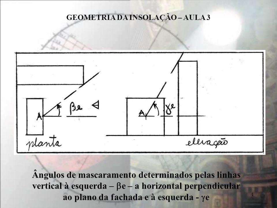 GEOMETRIA DA INSOLAÇÃO – AULA 3 4 Ângulos de mascaramento determinados pelas linhas vertical à esquerda – e – a horizontal perpendicular ao plano da f