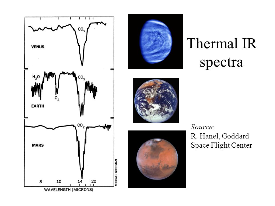 Thermal IR spectra Source: R. Hanel, Goddard Space Flight Center