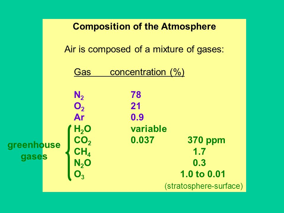 Composition of the Atmosphere Air is composed of a mixture of gases: Gas concentration (%) N 2 78 O 2 21 Ar0.9 H 2 Ovariable CO 2 0.037370 ppm CH 4 1.7 N 2 O 0.3 O 3 1.0 to 0.01 (stratosphere-surface) greenhouse gases