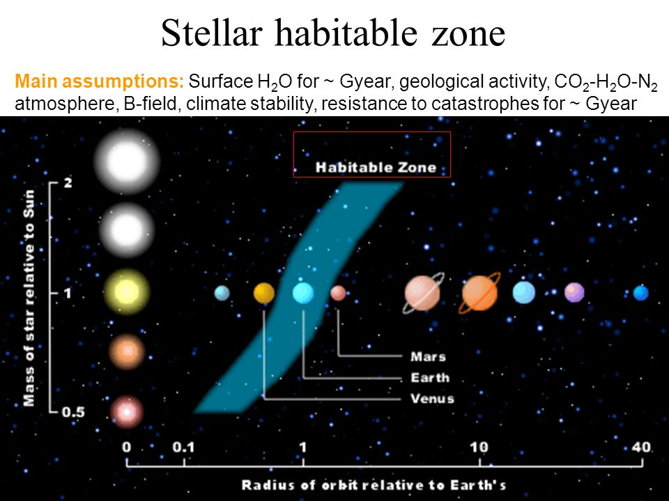 Stellar habitable zone R Main assumptions: Surface H 2 O for ~ Gyear, geological activity, CO 2 -H 2 O-N 2 atmosphere, B-field, climate stability, resistance to catastrophes for ~ Gyear