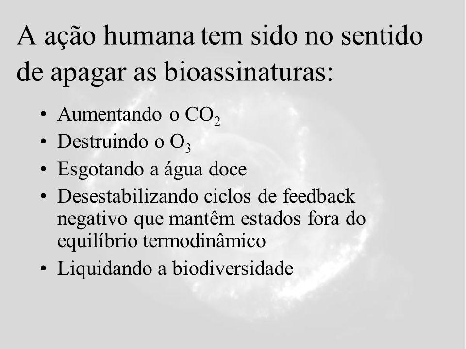 A ação humana tem sido no sentido de apagar as bioassinaturas: Aumentando o CO 2 Destruindo o O 3 Esgotando a água doce Desestabilizando ciclos de feedback negativo que mantêm estados fora do equilíbrio termodinâmico Liquidando a biodiversidade