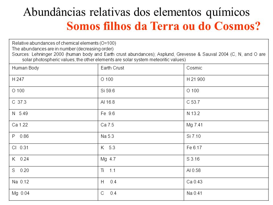 Abundâncias relativas dos elementos químicos Relative abundances of chemical elements (O=100) The abundances are in number (decreasing order) Sources: Lehninger 2000 (human body and Earth crust abundances); Asplund, Grevesse & Sauval 2004 (C, N, and O are solar photospheric values; the other elements are solar system meteoritic values) Human BodyEarth CrustCosmic H 247O 100H O 100Si 59.6O 100 C 37.3Al 16.8C 53.7 N 5.49Fe 9.6N 13.2 Ca 1.22Ca 7.5Mg 7.41 P 0.86Na 5.3Si 7.10 Cl 0.31K 5.3Fe 6.17 K 0.24Mg 4.7S 3.16 S 0.20Ti 1.1Al 0.58 Na 0.12H 0.4Ca 0.43 Mg 0.04C 0.4Na 0.41 Somos filhos da Terra ou do Cosmos