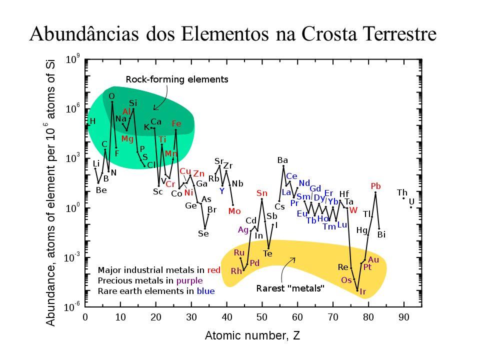 Abundâncias dos Elementos na Crosta Terrestre