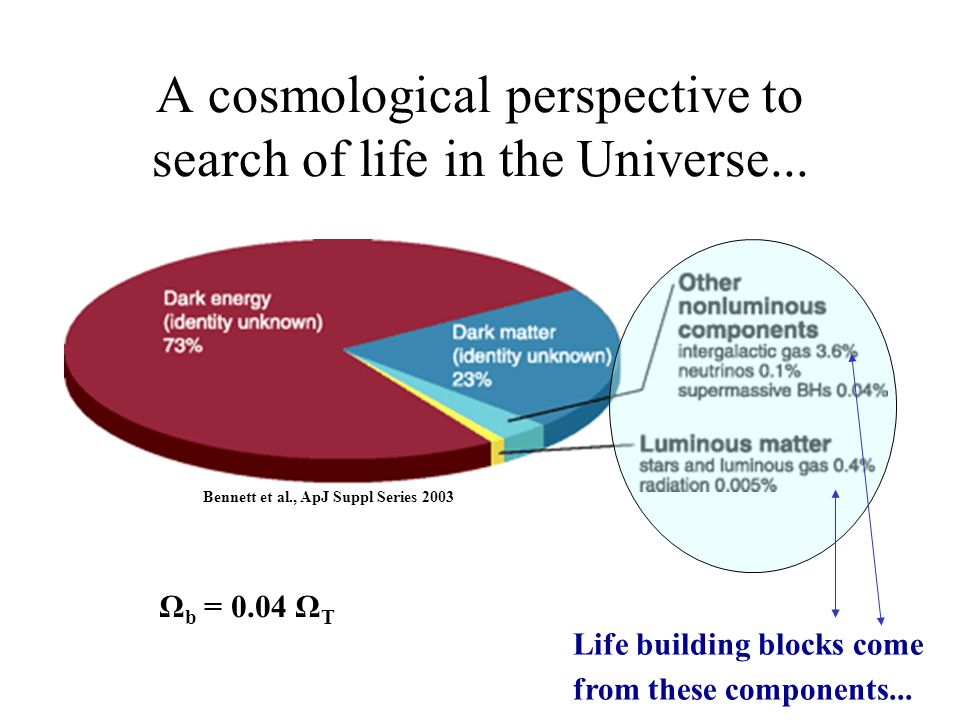 A cosmological perspective to search of life in the Universe... Life building blocks come from these components... Ω b = 0.04 Ω T Bennett et al., ApJ
